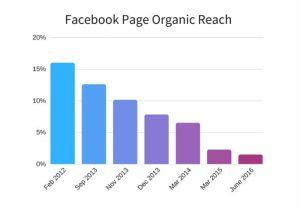 Hvad virker på Facebook, når den organiske rækkevidde rasler ned?