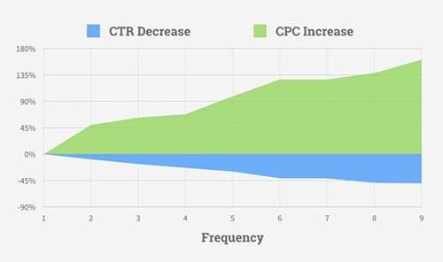 Sammenhængen mellem klikrate og pris pr. klik på Facebook